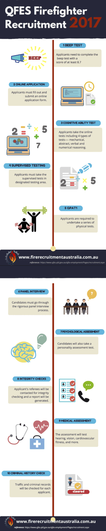 QFES Firefighter Recruitment Process