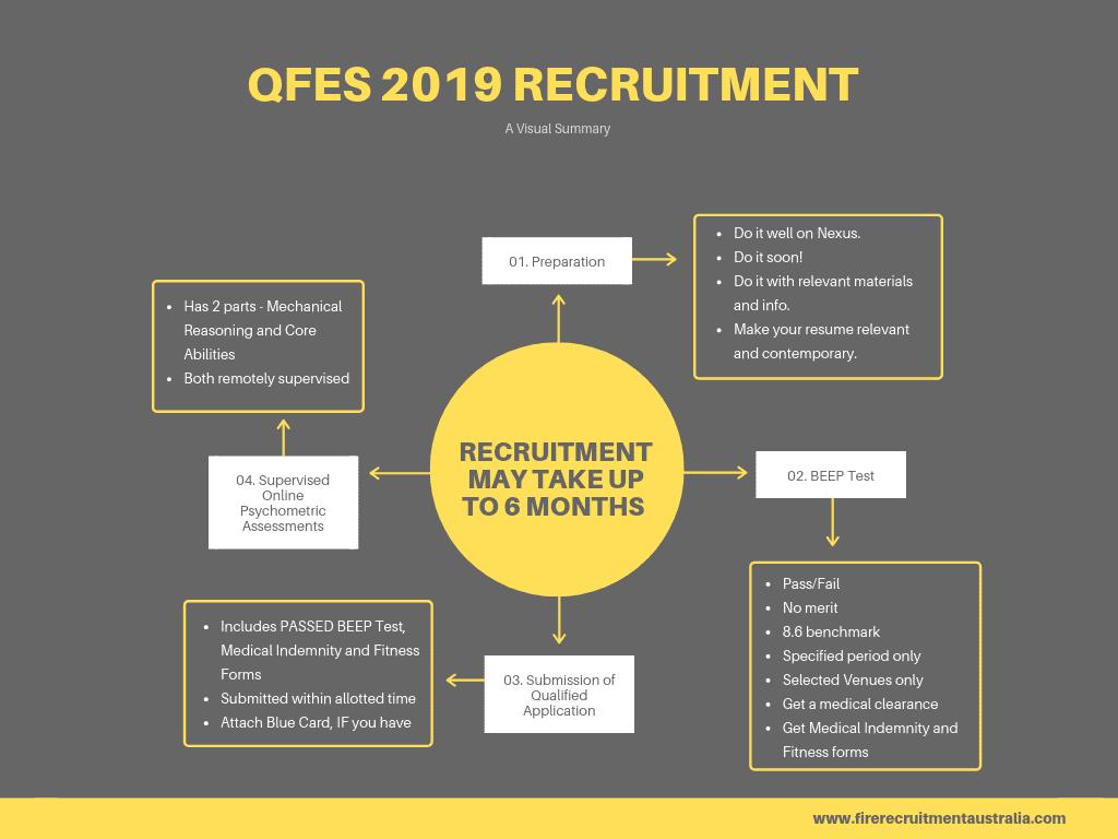 qfes 2019 recruitment